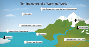1024px-Diagram_showing_ten_indicators_of_global_warming